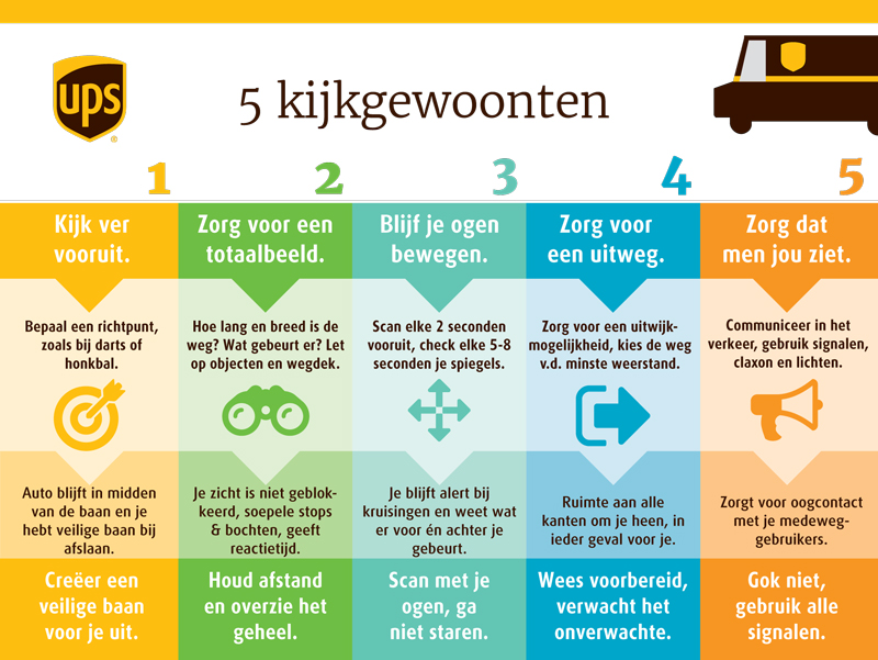 ups_5seeinghbits_NL